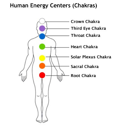 how to open my 8th chakra